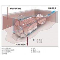 污水固液分离设备Huber膜生物反应器