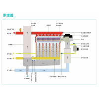 锅炉低氮改造、低氮锅炉!!!厂家直销